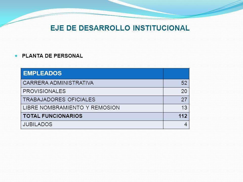 EJE DE DESARROLLO INSTITUCIONAL PLANTA DE PERSONAL EMPLEADOS CARRERA ADMINISTRATIVA52 PROVISIONALES20 TRABAJADORES OFICIALES27 LIBRE NOMBRAMIENTO Y RE