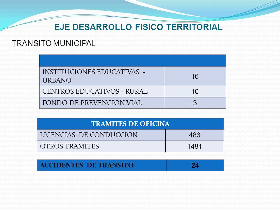 EJE DESARROLLO FISICO TERRITORIAL TRANSITO MUNICIPAL INSTITUCIONES EDUCATIVAS - URBANO 16 CENTROS EDUCATIVOS - RURAL 10 FONDO DE PREVENCION VIAL 3 TRA