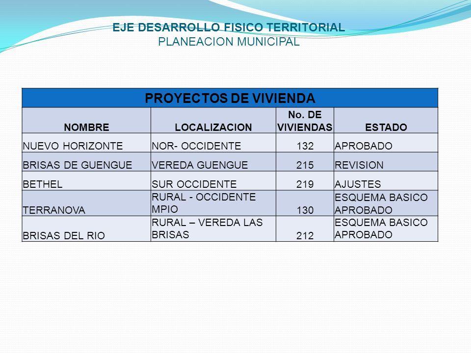 EJE DESARROLLO FISICO TERRITORIAL PLANEACION MUNICIPAL PROYECTOS DE VIVIENDA NOMBRELOCALIZACION No. DE VIVIENDASESTADO NUEVO HORIZONTENOR- OCCIDENTE13