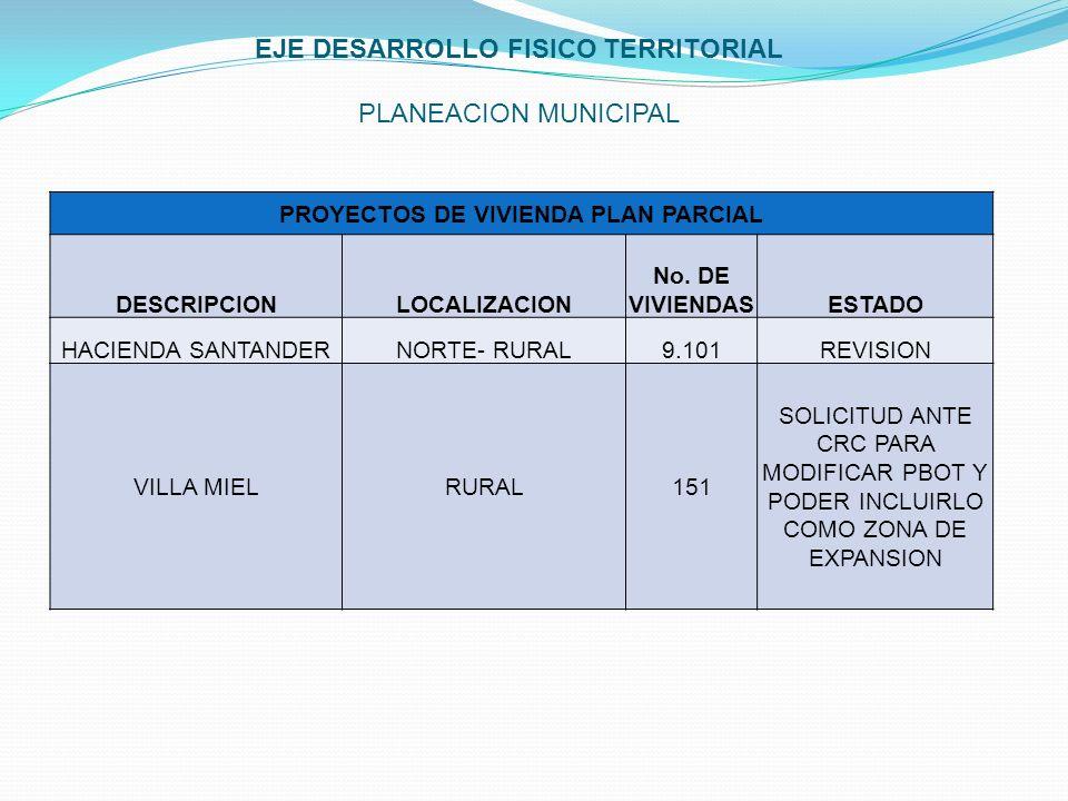 EJE DESARROLLO FISICO TERRITORIAL PLANEACION MUNICIPAL PROYECTOS DE VIVIENDA PLAN PARCIAL DESCRIPCIONLOCALIZACION No. DE VIVIENDASESTADO HACIENDA SANT