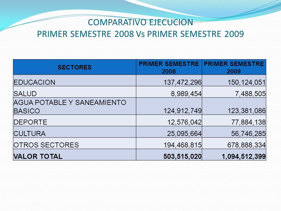 COMPARATIVO EJECUCION PRIMER SEMESTRE 2008 Vs PRIMER SEMESTRE 2009 SECTORES PRIMER SEMESTRE 2008 PRIMER SEMESTRE 2009 EDUCACION137,472,296150,124,051