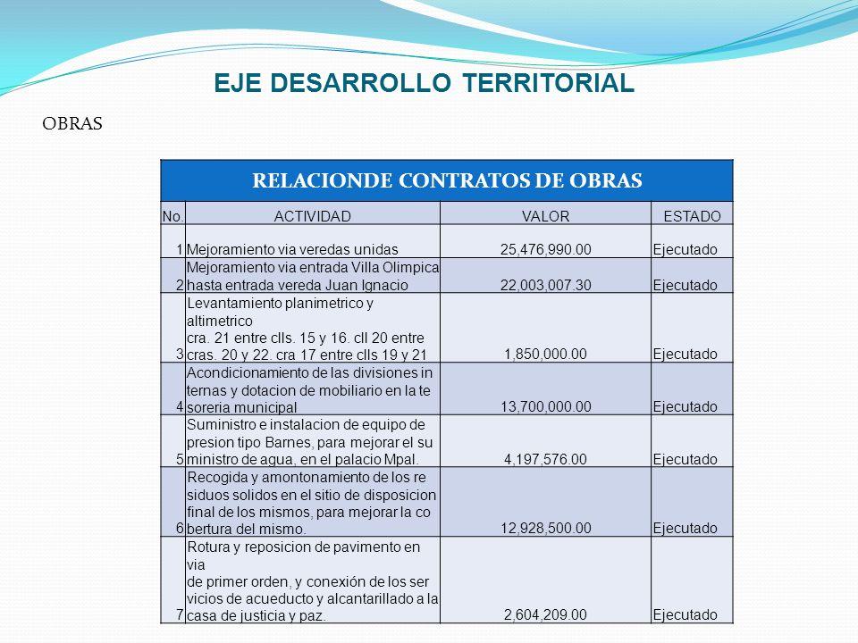 EJE DESARROLLO TERRITORIAL OBRAS RELACIONDE CONTRATOS DE OBRAS No.ACTIVIDADVALORESTADO 1Mejoramiento via veredas unidas25,476,990.00Ejecutado 2 Mejora