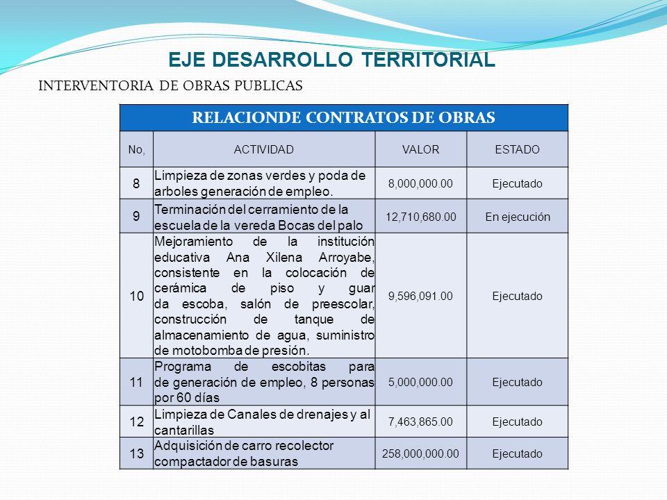 EJE DESARROLLO TERRITORIAL INTERVENTORIA DE OBRAS PUBLICAS RELACIONDE CONTRATOS DE OBRAS No,ACTIVIDADVALORESTADO 8 Limpieza de zonas verdes y poda de