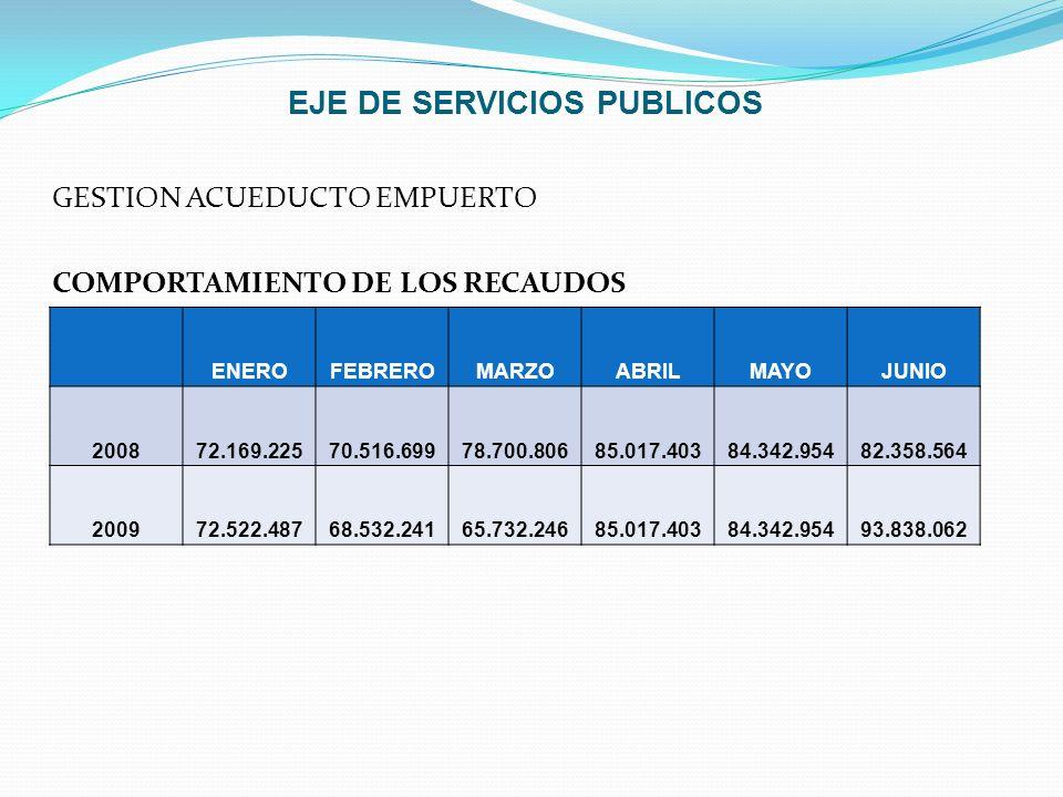 EJE DE SERVICIOS PUBLICOS GESTION ACUEDUCTO EMPUERTO COMPORTAMIENTO DE LOS RECAUDOS ENEROFEBREROMARZOABRILMAYOJUNIO 200872.169.22570.516.69978.700.806