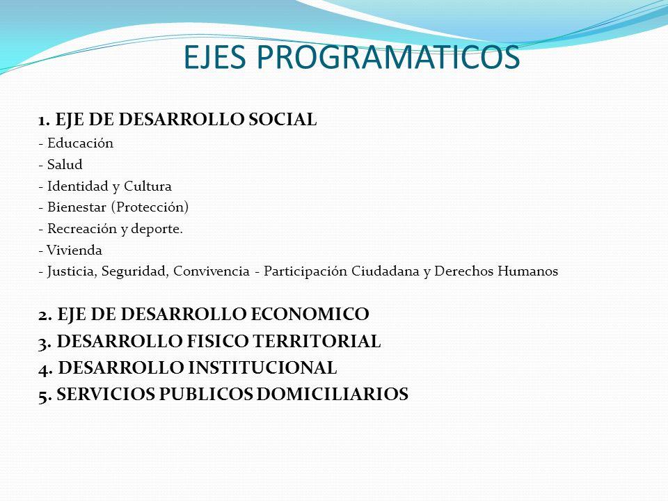 EJES PROGRAMATICOS 1. EJE DE DESARROLLO SOCIAL - Educación - Salud - Identidad y Cultura - Bienestar (Protección) - Recreación y deporte. - Vivienda -