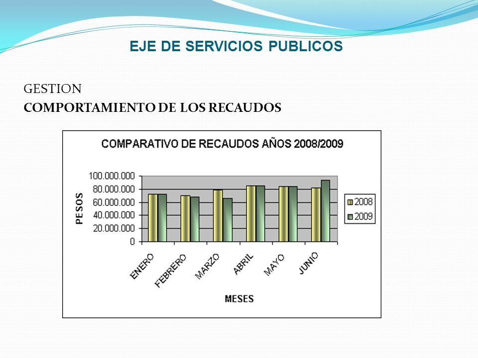 EJE DE SERVICIOS PUBLICOS GESTION COMPORTAMIENTO DE LOS RECAUDOS