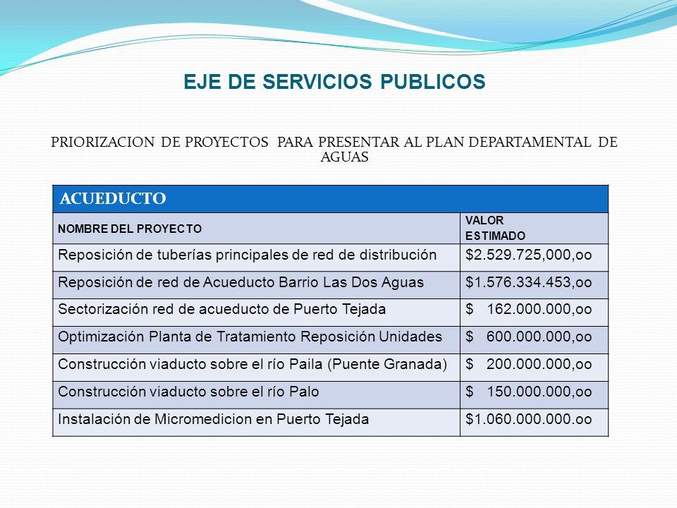 EJE DE SERVICIOS PUBLICOS PRIORIZACION DE PROYECTOS PARA PRESENTAR AL PLAN DEPARTAMENTAL DE AGUAS $ ACUEDUCTO NOMBRE DEL PROYECTO VALOR ESTIMADO Repos