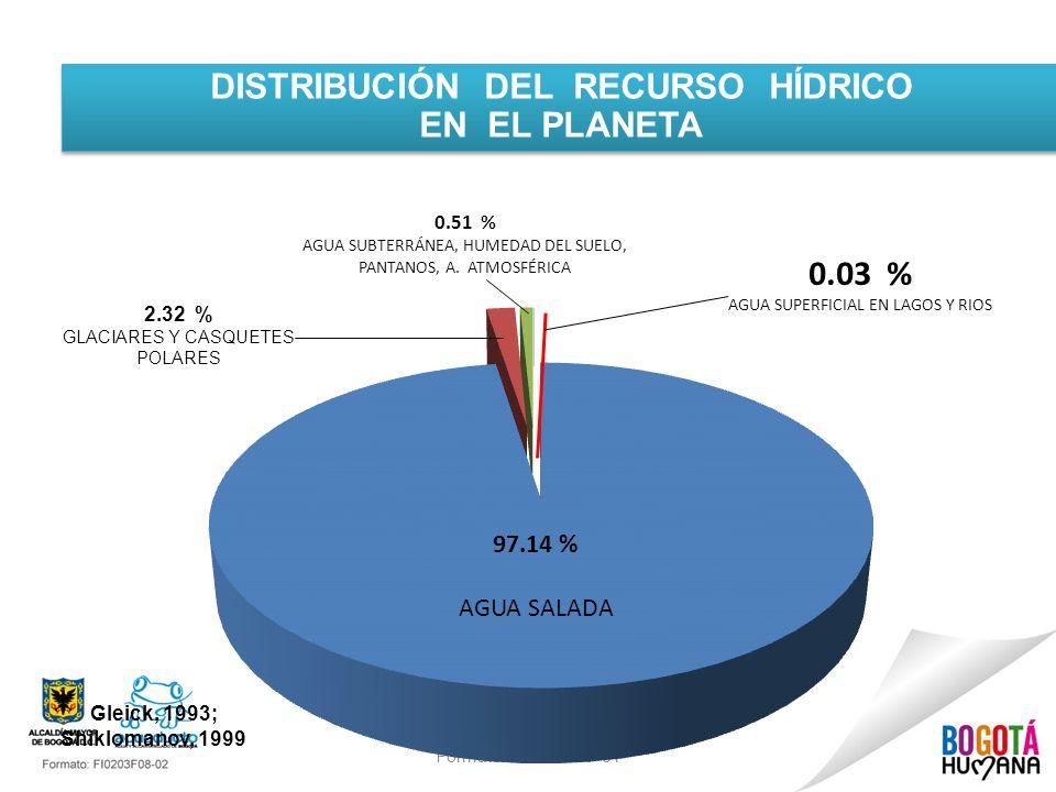 Formato: FI0203F07-01 DISTRIBUCIÓN DEL RECURSO HÍDRICO EN EL PLANETA DISTRIBUCIÓN DEL RECURSO HÍDRICO EN EL PLANETA 97.14 % AGUA SALADA 0.03 % AGUA SU