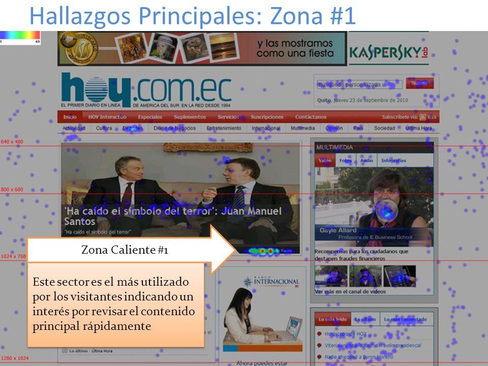 Hallazgos Principales: Zona #1 Este sector es el más utilizado por los visitantes indicando un interés por revisar el contenido principal rápidamente