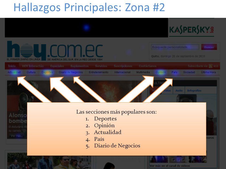 Hallazgos Principales: Zona #2 Las secciones más populares son: 1.Deportes 2.Opinión 3.Actualidad 4.País 5.Diario de Negocios Las secciones más popula