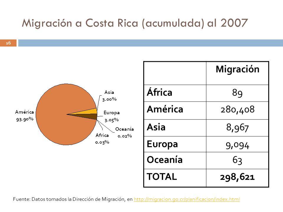 Migración a Costa Rica (acumulada) al 2007 Migración África89 América280,408 Asia8,967 Europa9,094 Oceanía63 TOTAL298,621 16 Fuente: Datos tomados la