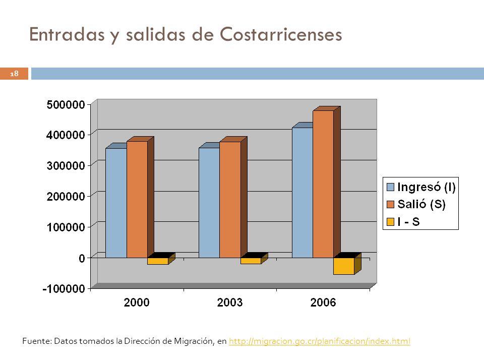 Entradas y salidas de Costarricenses 18 Fuente: Datos tomados la Dirección de Migración, en http://migracion.go.cr/planificacion/index.htmlhttp://migr
