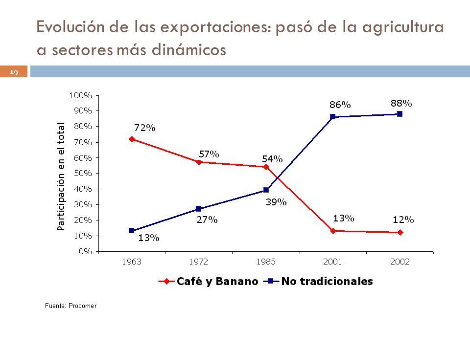 Evolución de las exportaciones: pasó de la agricultura a sectores más dinámicos 19
