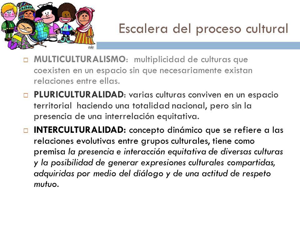 Escalera del proceso cultural 31 MULTICULTURALISMO: multiplicidad de culturas que coexisten en un espacio sin que necesariamente existan relaciones en