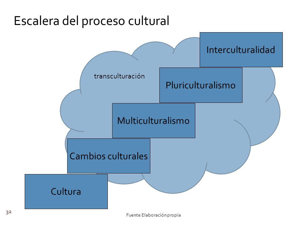 32 Cultura Cambios culturales Multiculturalismo Pluriculturalismo Interculturalidad Escalera del proceso cultural Fuente Elaboración propia transcultu