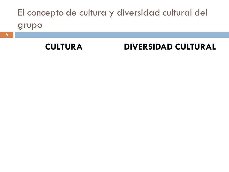 El concepto de cultura y diversidad cultural del grupo CULTURADIVERSIDAD CULTURAL 8