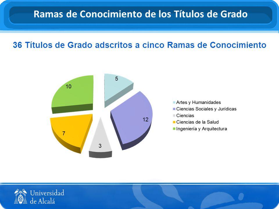 Ramas de Conocimiento de los Títulos de Grado 36 Títulos de Grado adscritos a cinco Ramas de Conocimiento