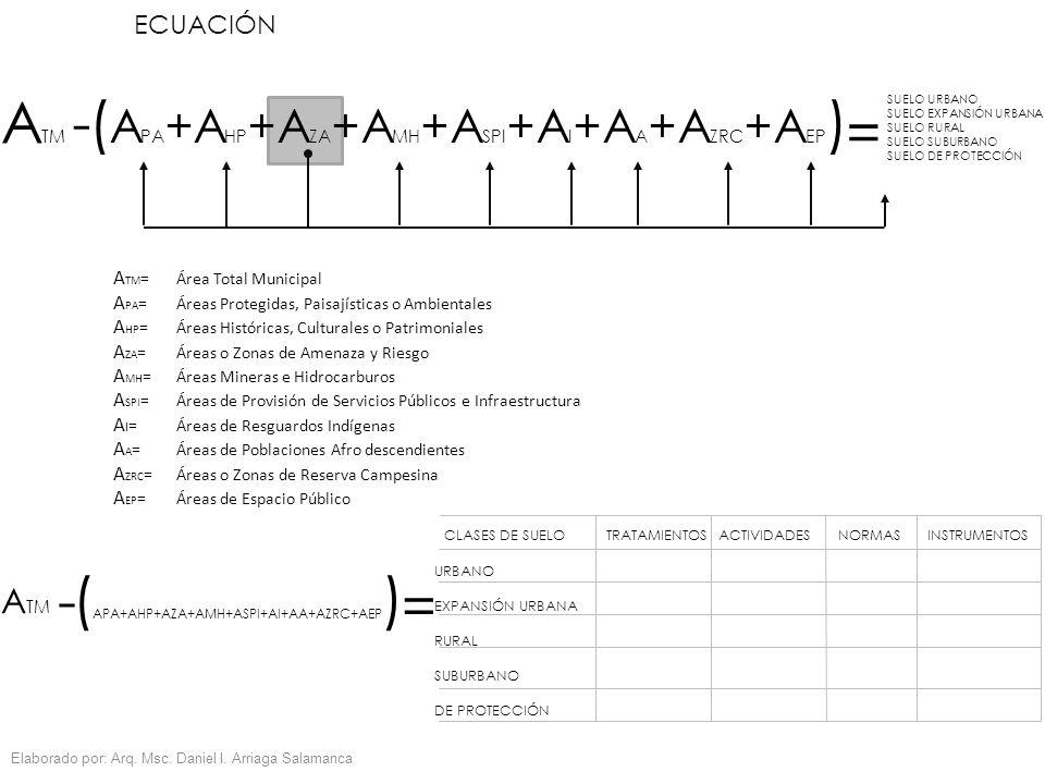 ECUACIÓN A TM - ( APA+AHP+AZA+AMH+ASPI+AI+AA+AZRC+AEP ) = URBANO EXPANSIÓN URBANA RURAL SUBURBANO DE PROTECCIÓN TRATAMIENTOSCLASES DE SUELOACTIVIDADES