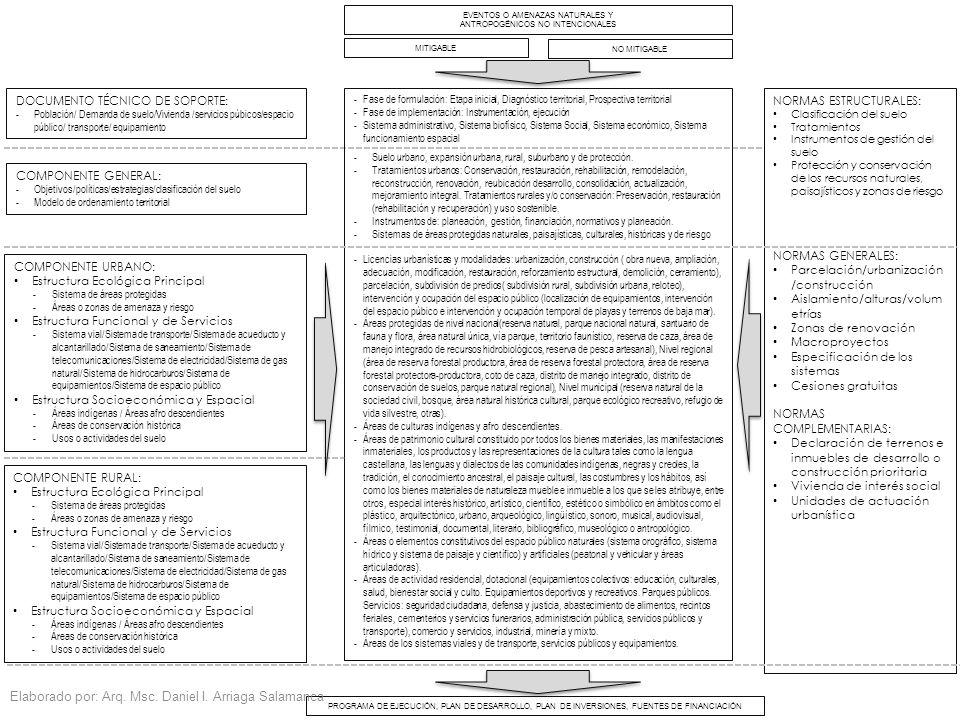 EVENTOS O AMENAZAS NATURALES Y ANTROPOGÉNICOS NO INTENCIONALES -Fase de formulación: Etapa inicial, Diagnóstico territorial, Prospectiva territorial -