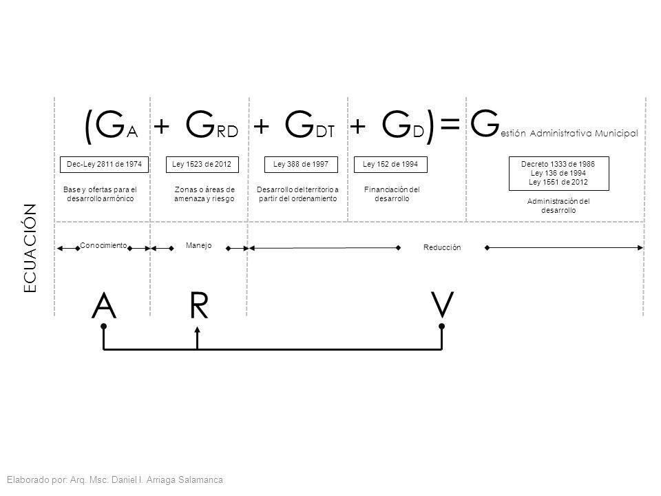 ECUACIÓN Elaborado por: Arq. Msc. Daniel I. Arriaga Salamanca (G A + G RD + G DT + G D )= G estión Administrativa Municipal Dec-Ley 2811 de 1974Ley 38