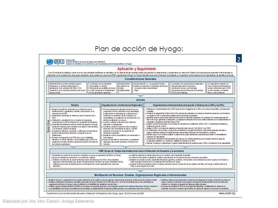 Elaborado por: Arq. Msc. Daniel I. Arriaga Salamanca Plan de acción de Hyogo: