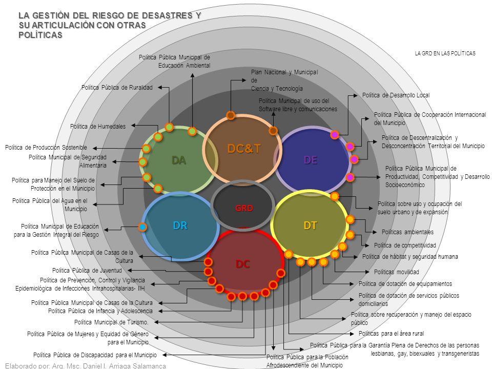 Elaborado por: Arq. Msc. Daniel I. Arriaga Salamanca LA GESTIÓN DEL RIESGO DE DESASTRES Y SU ARTICULACIÓN CON OTRAS POLÍTICAS LA GRD EN LAS POLÍTICAS