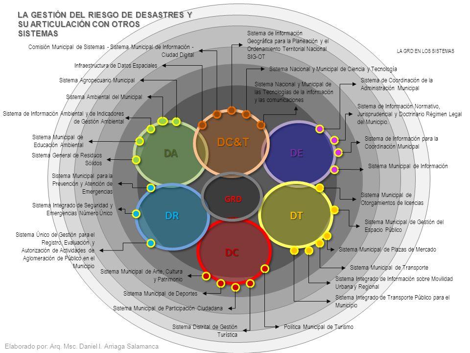 Elaborado por: Arq. Msc. Daniel I. Arriaga Salamanca Sistema Municipal de Educación Ambiental Sistema de Información para la Coordinación Municipal Si