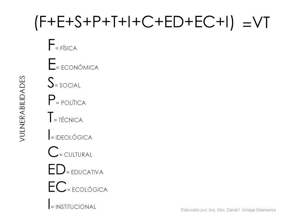 VULNERABILIDADES F = FÍSICA E = ECONÓMICA S = SOCIAL P = POLÍTICA T = TÉCNICA I = IDEOLÓGICA C = CULTURAL ED = EDUCATIVA EC = ECOLÓGICA I = INSTITUCIO