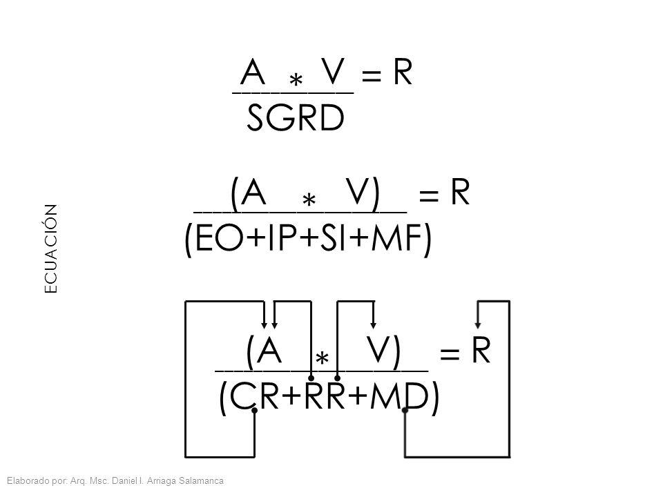 ECUACIÓN AV * R = _____________ SGRD (AV) * R = _______________________ (EO+IP+SI+MF) (AV) * R = _______________________ (CR+RR+MD) Elaborado por: Arq