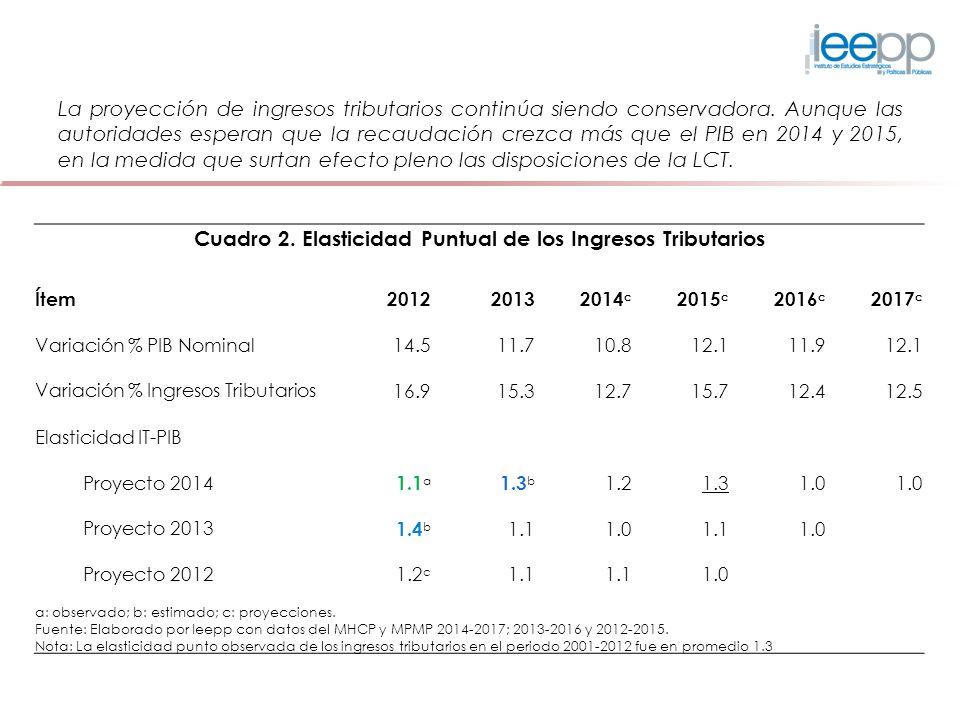 Cuadro 2. Elasticidad Puntual de los Ingresos Tributarios Ítem201220132014 c 2015 c 2016 c 2017 c Variación % PIB Nominal 14.5 11.7 10.8 12.1 11.9 12.