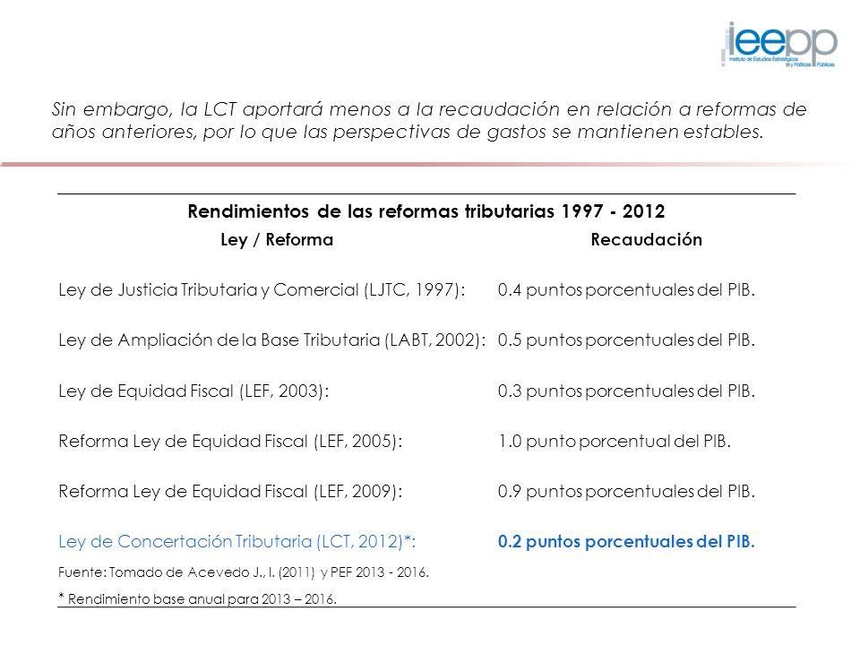 Rendimientos de las reformas tributarias 1997 - 2012 Ley / ReformaRecaudación Ley de Justicia Tributaria y Comercial (LJTC, 1997):0.4 puntos porcentua