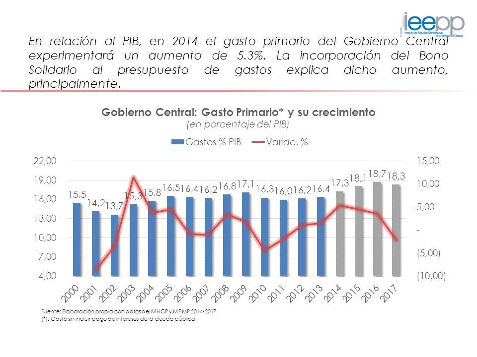 En relación al PIB, en 2014 el gasto primario del Gobierno Central experimentará un aumento de 5.3%. La incorporación del Bono Solidario al presupuest