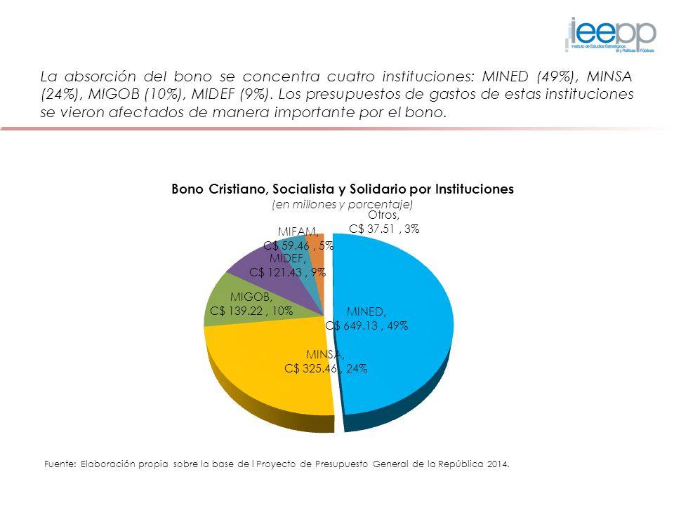 La absorción del bono se concentra cuatro instituciones: MINED (49%), MINSA (24%), MIGOB (10%), MIDEF (9%). Los presupuestos de gastos de estas instit