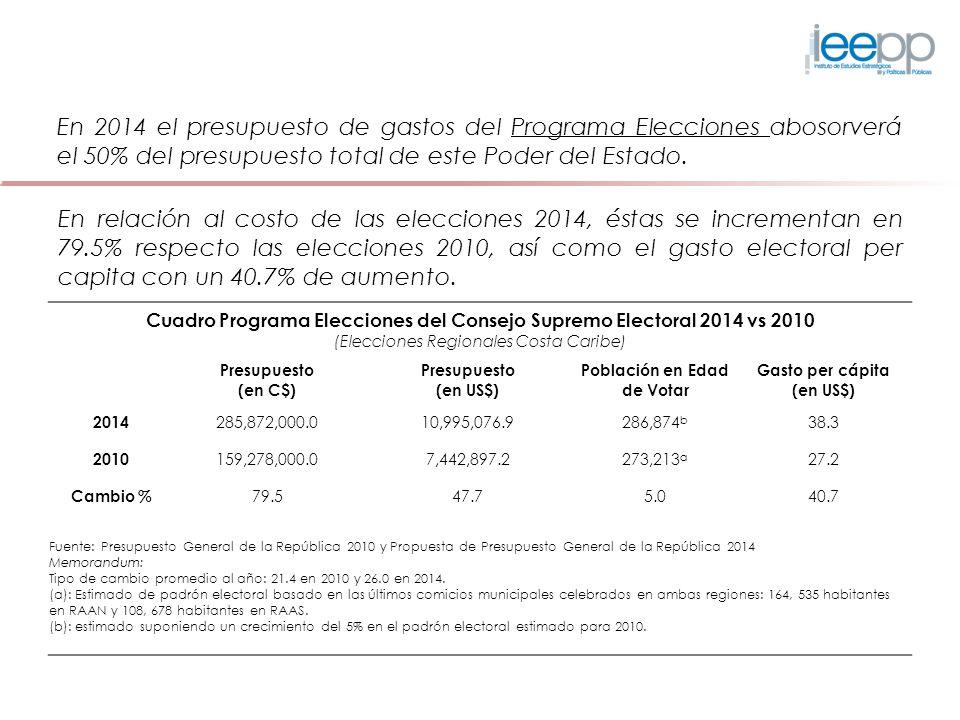 En relación al costo de las elecciones 2014, éstas se incrementan en 79.5% respecto las elecciones 2010, así como el gasto electoral per capita con un