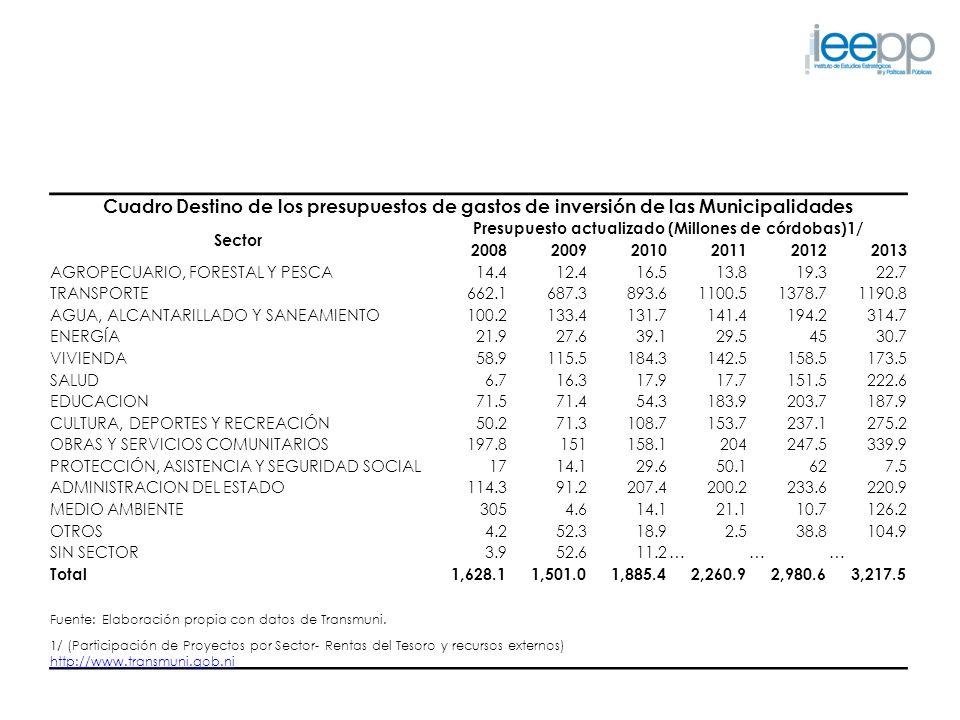Cuadro Destino de los presupuestos de gastos de inversión de las Municipalidades Sector Presupuesto actualizado (Millones de córdobas)1/ 2008200920102