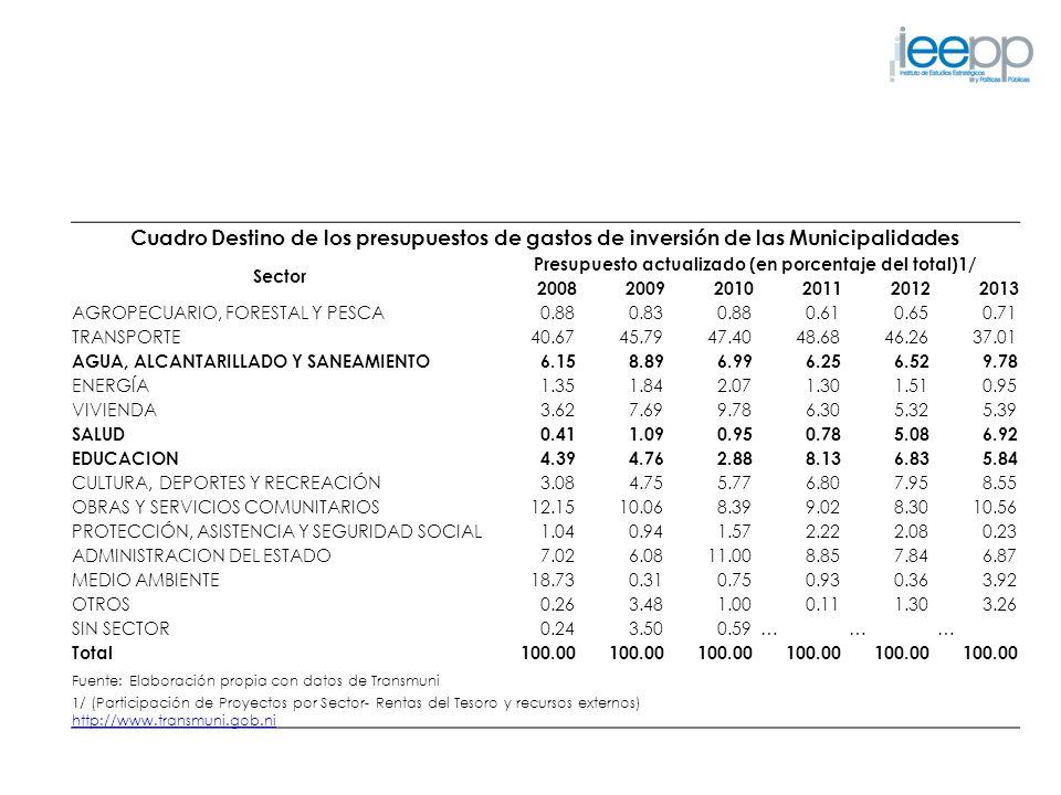 Cuadro Destino de los presupuestos de gastos de inversión de las Municipalidades Sector Presupuesto actualizado (en porcentaje del total)1/ 2008200920