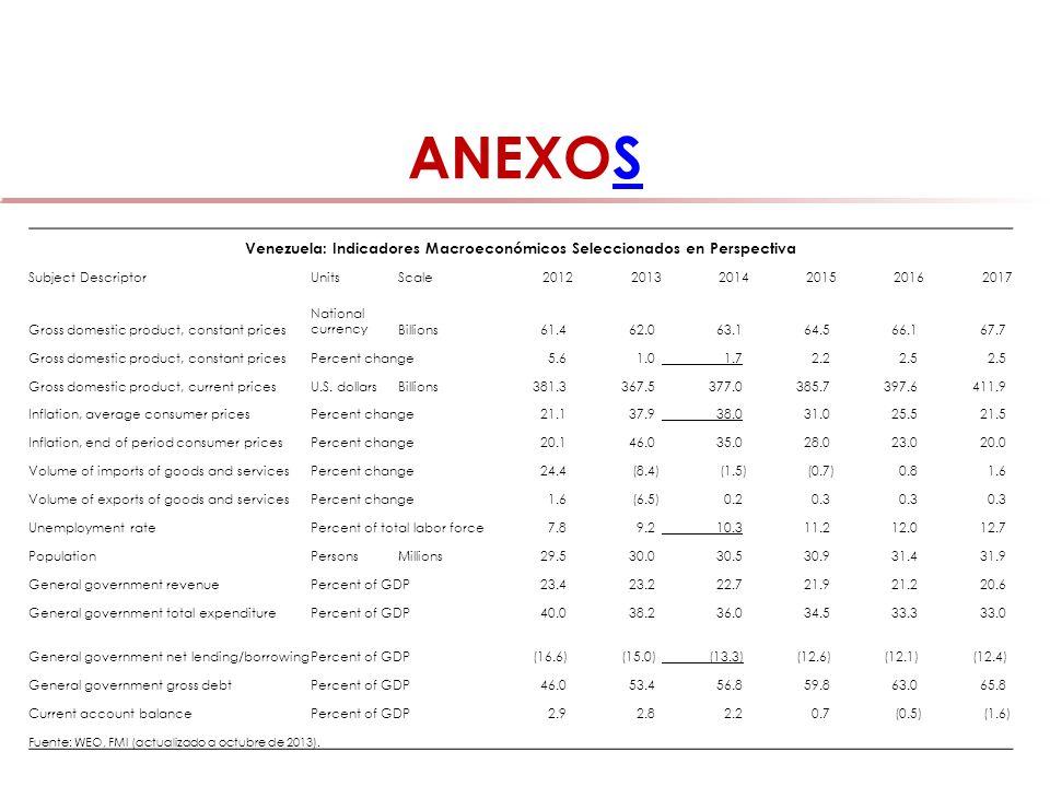 ANEXOSS Venezuela: Indicadores Macroeconómicos Seleccionados en Perspectiva Subject DescriptorUnitsScale201220132014201520162017 Gross domestic produc