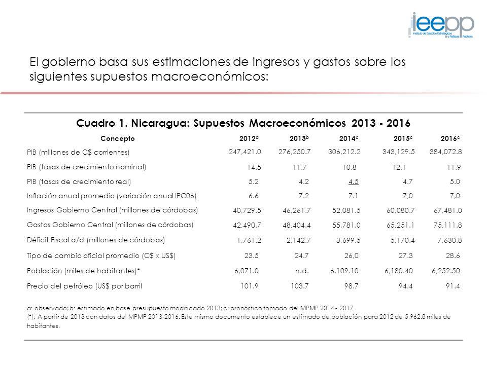 El gobierno basa sus estimaciones de ingresos y gastos sobre los siguientes supuestos macroeconómicos: Cuadro 1. Nicaragua: Supuestos Macroeconómicos