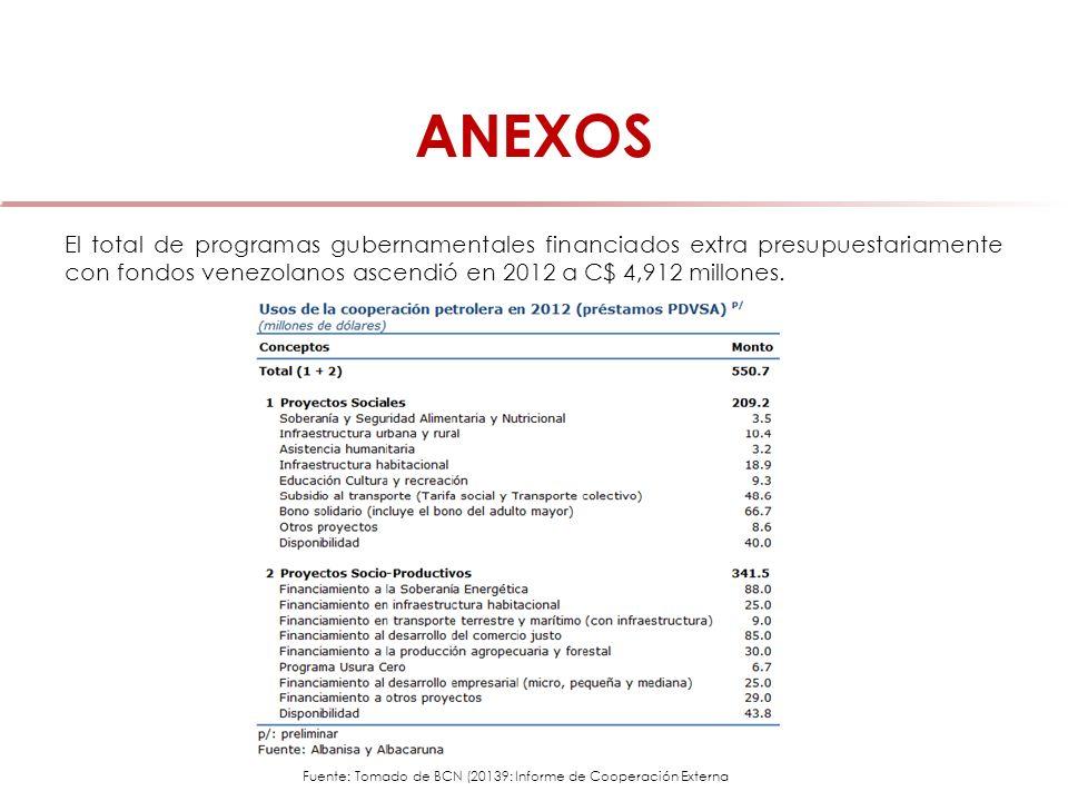 ANEXOS El total de programas gubernamentales financiados extra presupuestariamente con fondos venezolanos ascendió en 2012 a C$ 4,912 millones. Fuente