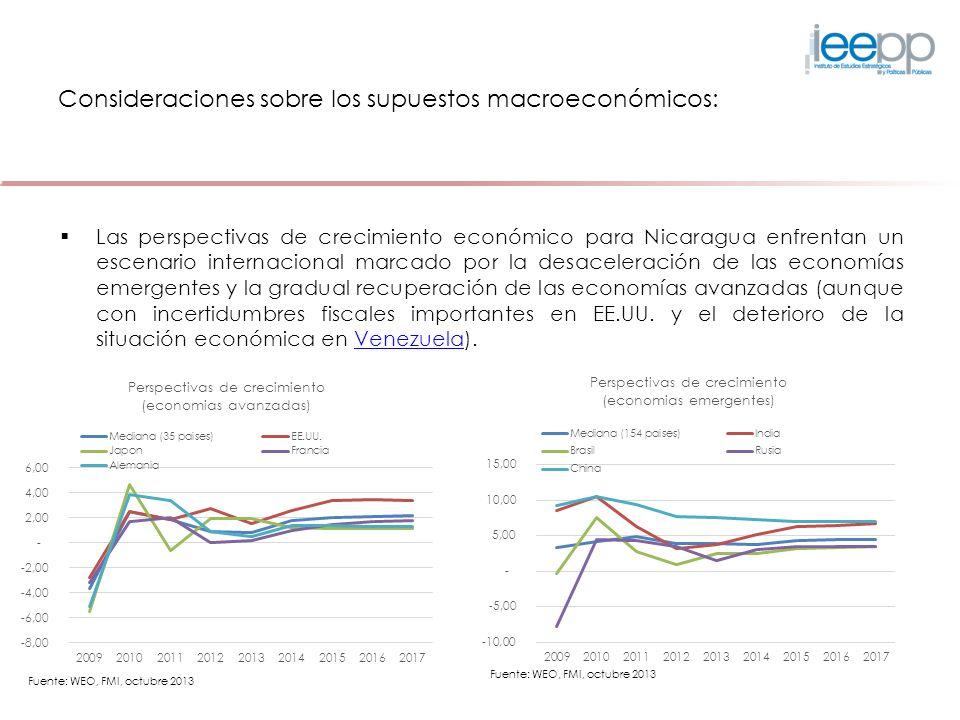 Consideraciones sobre los supuestos macroeconómicos: Las perspectivas de crecimiento económico para Nicaragua enfrentan un escenario internacional mar