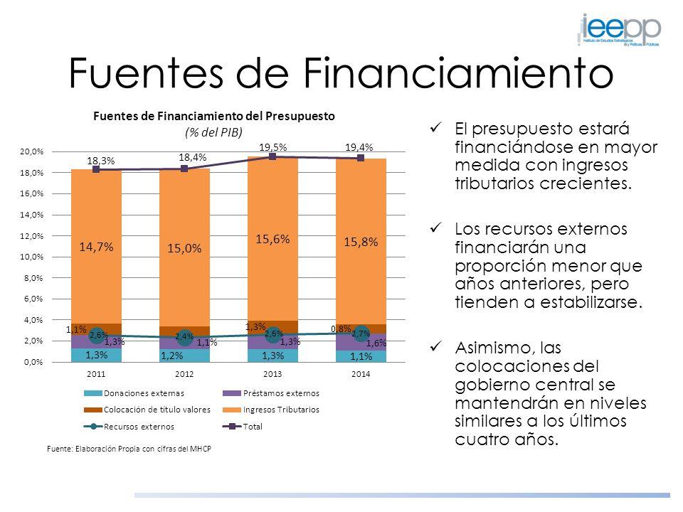 Fuentes de Financiamiento El presupuesto estará financiándose en mayor medida con ingresos tributarios crecientes. Los recursos externos financiarán u