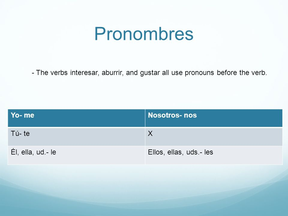 Pronombres - The verbs interesar, aburrir, and gustar all use pronouns before the verb.
