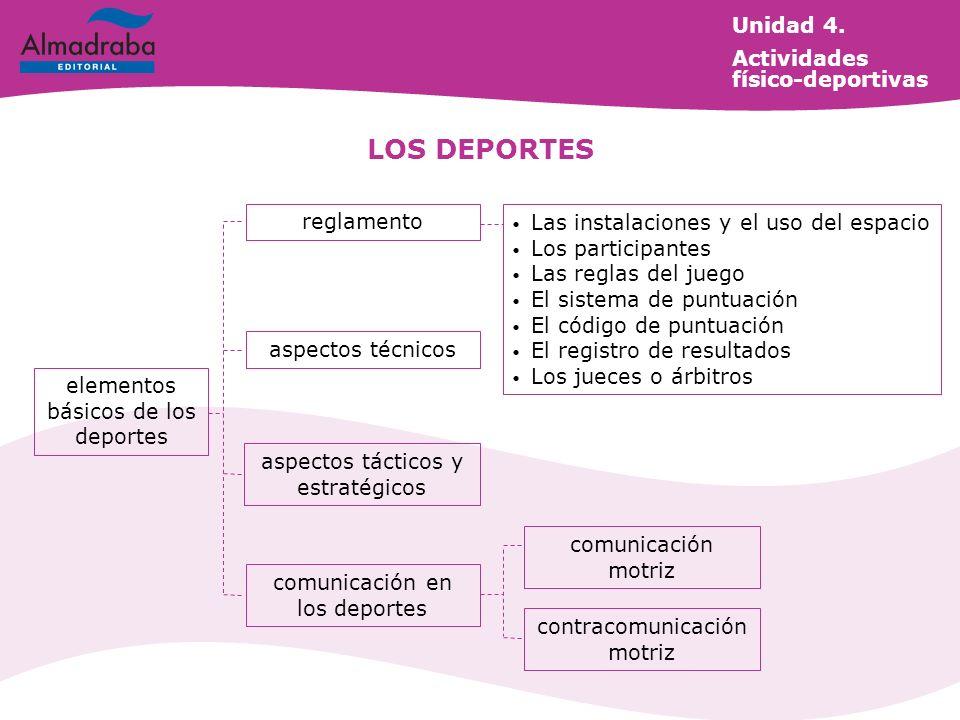 elementos básicos de los deportes reglamento aspectos técnicos aspectos tácticos y estratégicos comunicación en los deportes Las instalaciones y el us