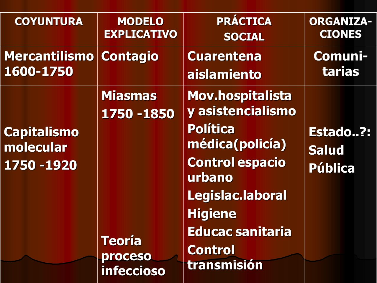 COYUNTURA MODELO EXPLICATIVO PRÁCTICASOCIAL ORGANIZA- CIONES Mercantilismo 1600-1750 ContagioCuarentenaaislamiento Comuni- tarias Capitalismo molecula