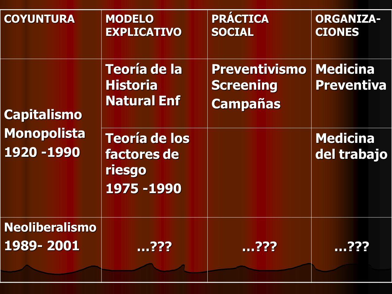 COYUNTURA MODELO EXPLICATIVO PRÁCTICA SOCIAL ORGANIZA- CIONES CapitalismoMonopolista 1920 -1990 Teoría de la Historia Natural Enf Preventivismo Screen