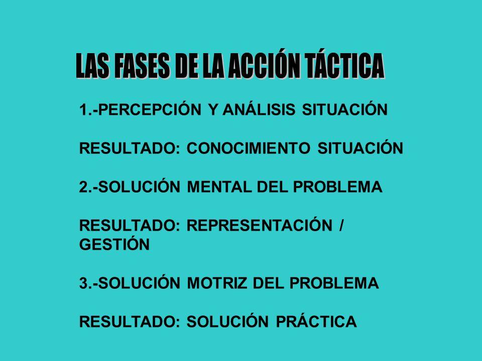 1.-PERCEPCIÓN Y ANÁLISIS SITUACIÓN RESULTADO: CONOCIMIENTO SITUACIÓN 2.-SOLUCIÓN MENTAL DEL PROBLEMA RESULTADO: REPRESENTACIÓN / GESTIÓN 3.-SOLUCIÓN MOTRIZ DEL PROBLEMA RESULTADO: SOLUCIÓN PRÁCTICA