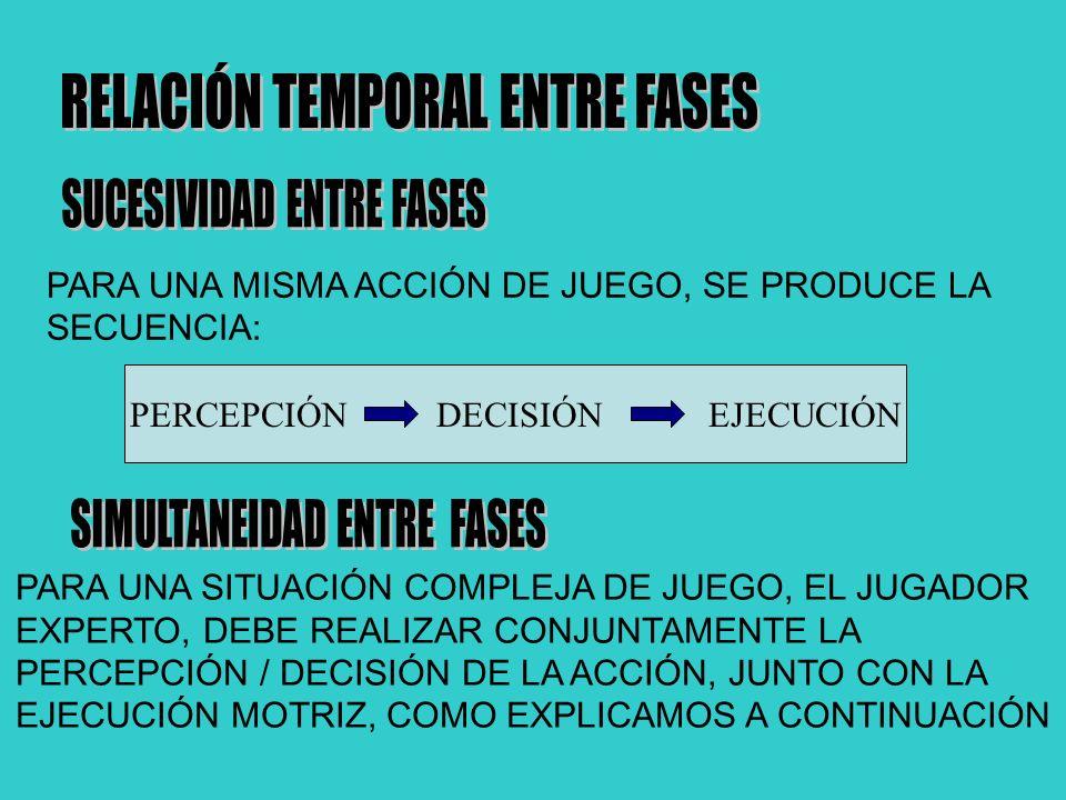 PARA UNA MISMA ACCIÓN DE JUEGO, SE PRODUCE LA SECUENCIA: PERCEPCIÓN DECISIÓN EJECUCIÓN PARA UNA SITUACIÓN COMPLEJA DE JUEGO, EL JUGADOR EXPERTO, DEBE REALIZAR CONJUNTAMENTE LA PERCEPCIÓN / DECISIÓN DE LA ACCIÓN, JUNTO CON LA EJECUCIÓN MOTRIZ, COMO EXPLICAMOS A CONTINUACIÓN