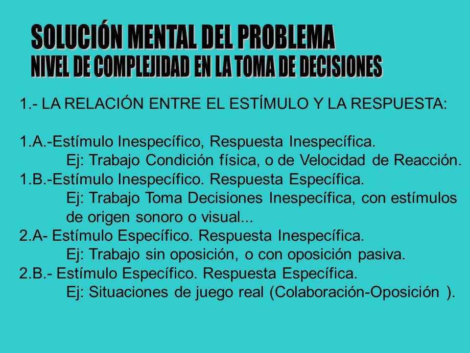 1.- LA RELACIÓN ENTRE EL ESTÍMULO Y LA RESPUESTA: 1.A.-Estímulo Inespecífico, Respuesta Inespecífica.