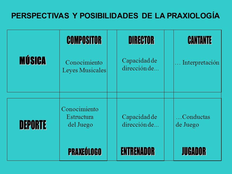 PERSPECTIVAS Y POSIBILIDADES DE LA PRAXIOLOGÍA Conocimiento Leyes Musicales Conocimiento Estructura del Juego Capacidad de dirección de...
