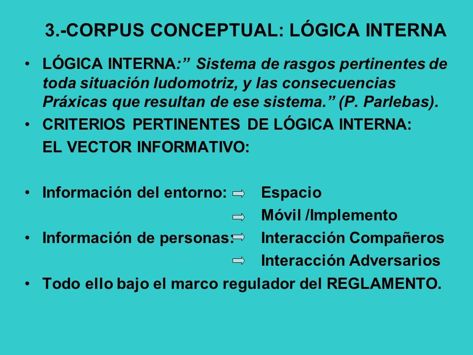 3.-CORPUS CONCEPTUAL: LÓGICA INTERNA LÓGICA INTERNA: Sistema de rasgos pertinentes de toda situación ludomotriz, y las consecuencias Práxicas que resultan de ese sistema.